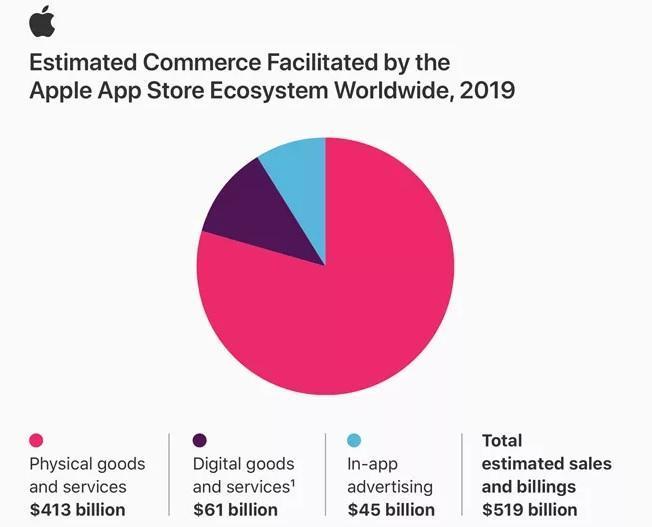 سهم اپ استور از فروش اپلیکیشن ها در سال 2019